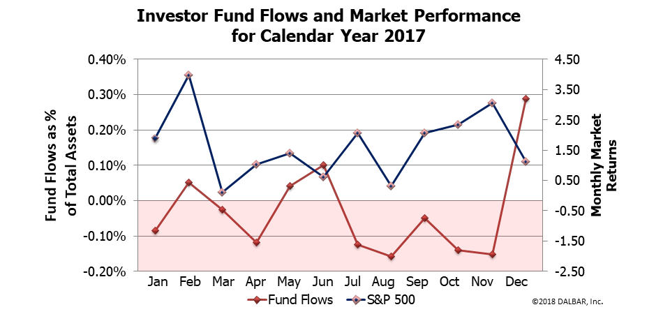 investor fund flows and market perf